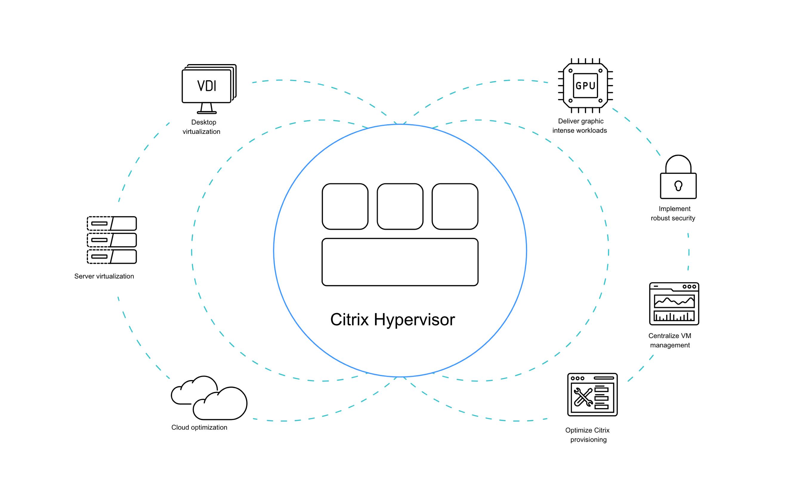 citrix hypervisor