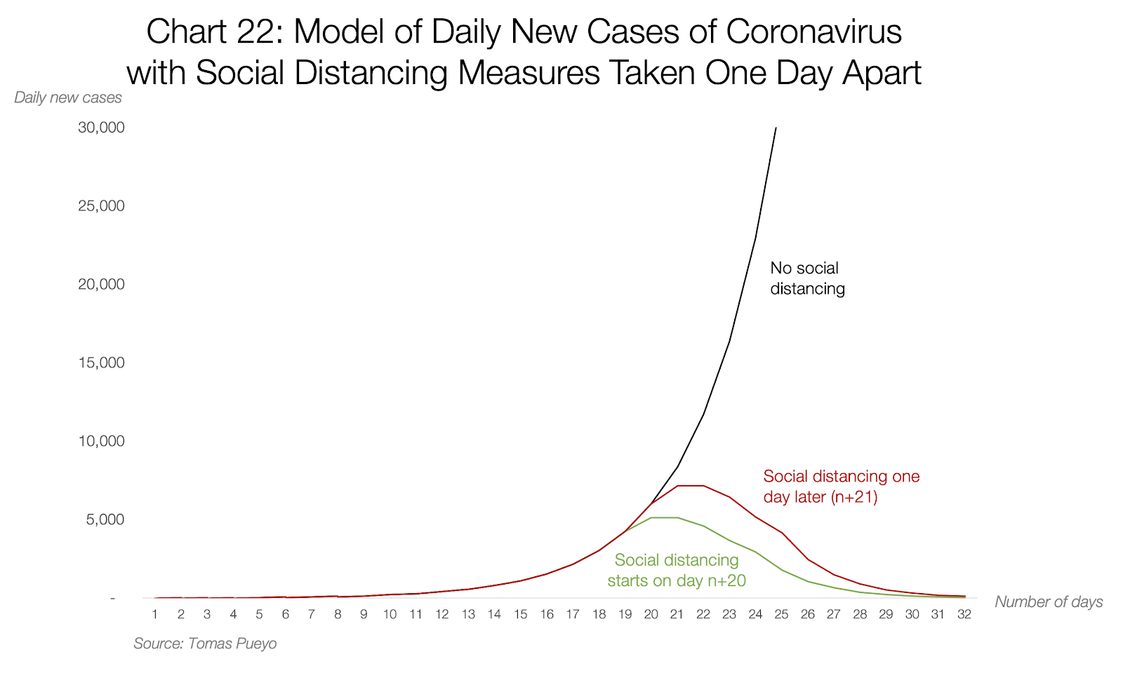 Estatísticas diárias do coronavírus