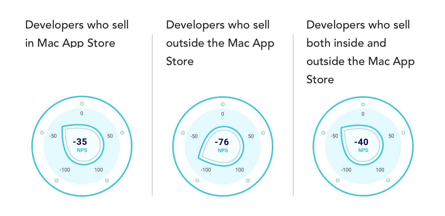 nps-scores-of-mac-app-store