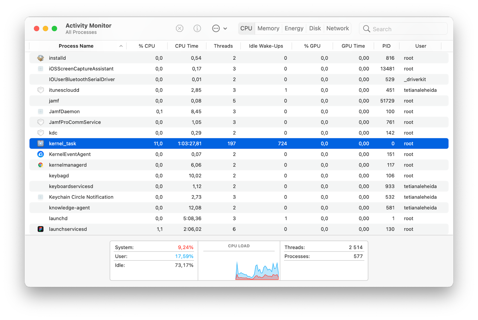 how much the kernel_task memory usage and CPU usage