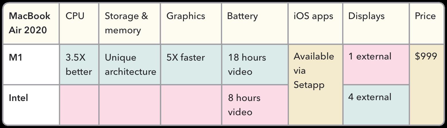 M1 versus Intel battle