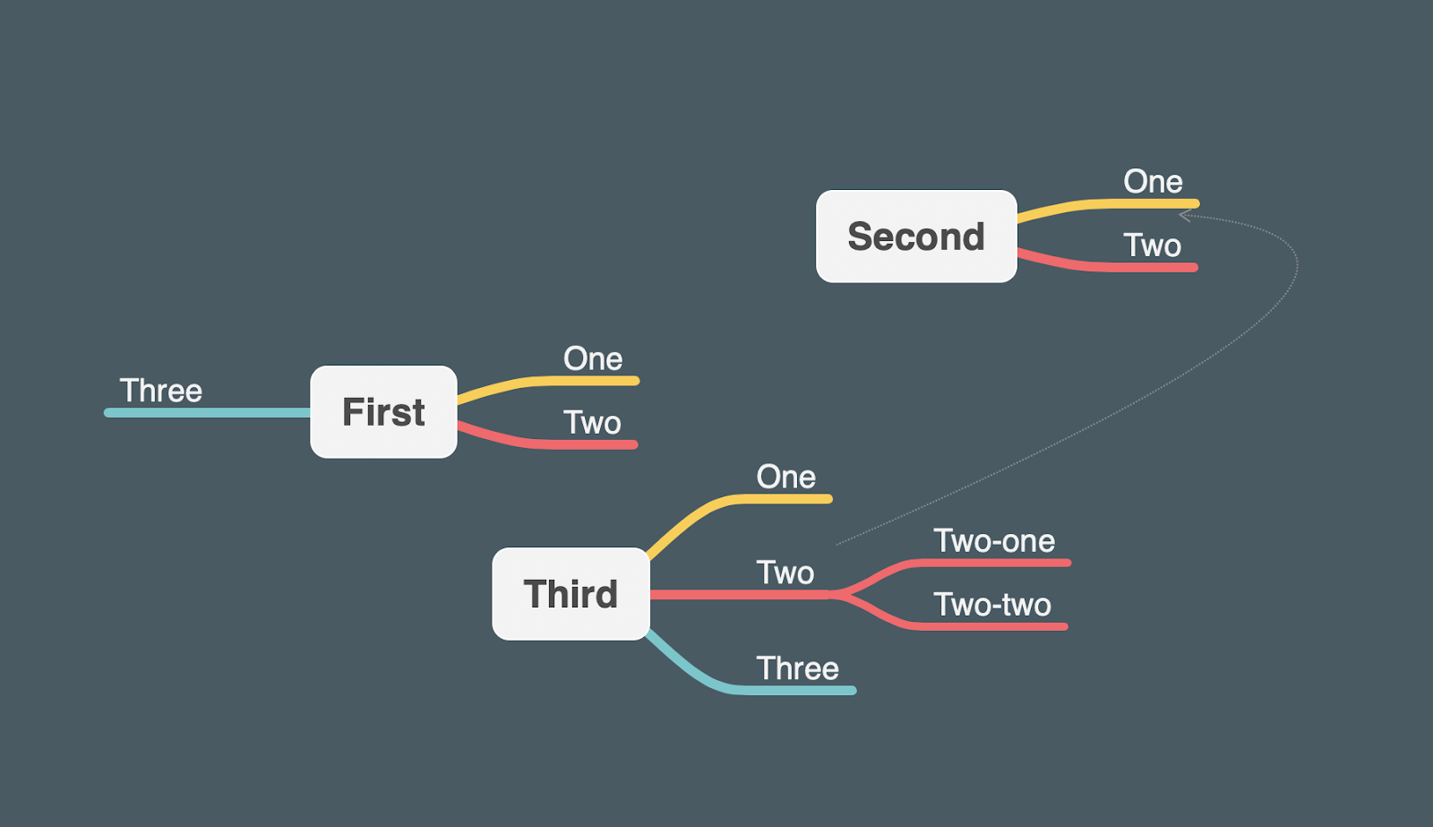 Mind mapping with Mindnode app