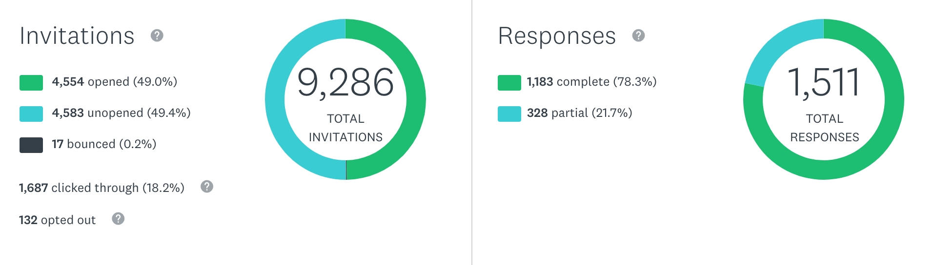Survey invitations VS responses