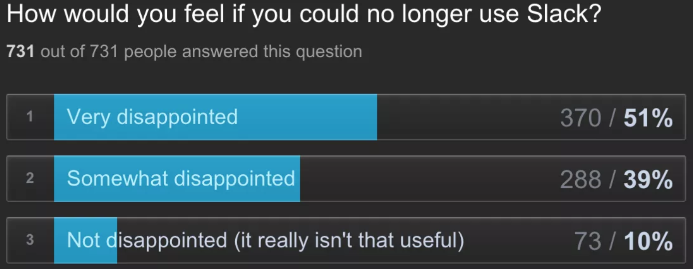How would you feel if you could no longer use Slack?