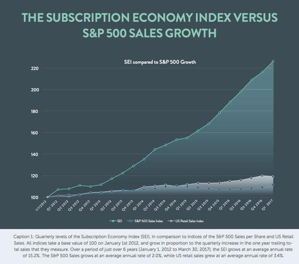 The subscription economy index versus S&P 500 sales growth