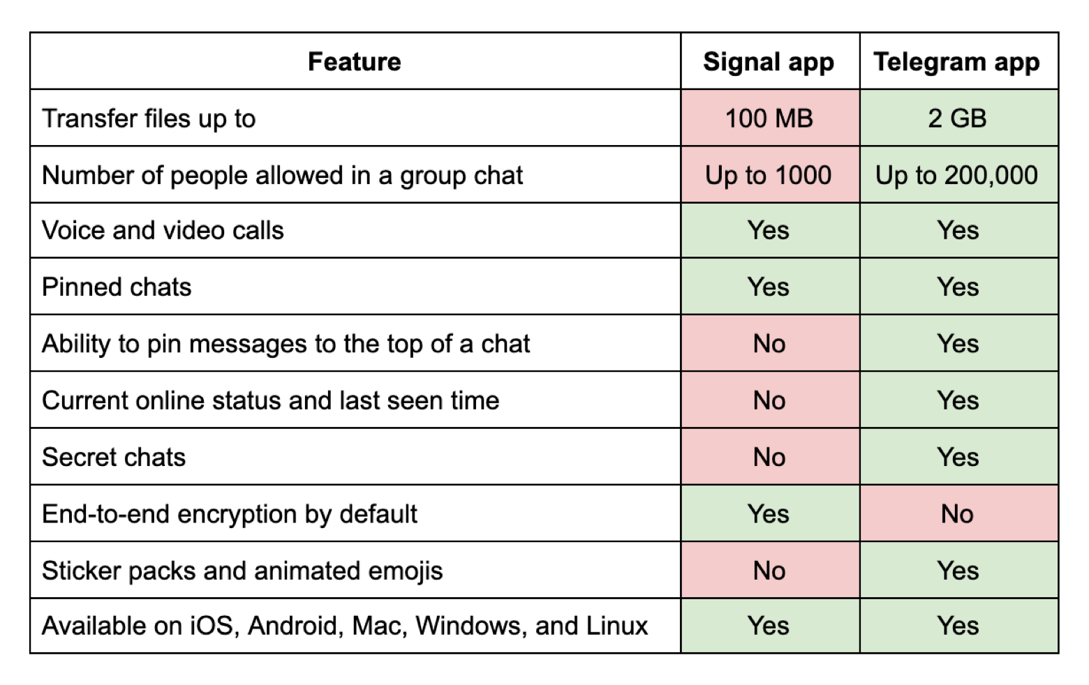 Signal vs Telegram features