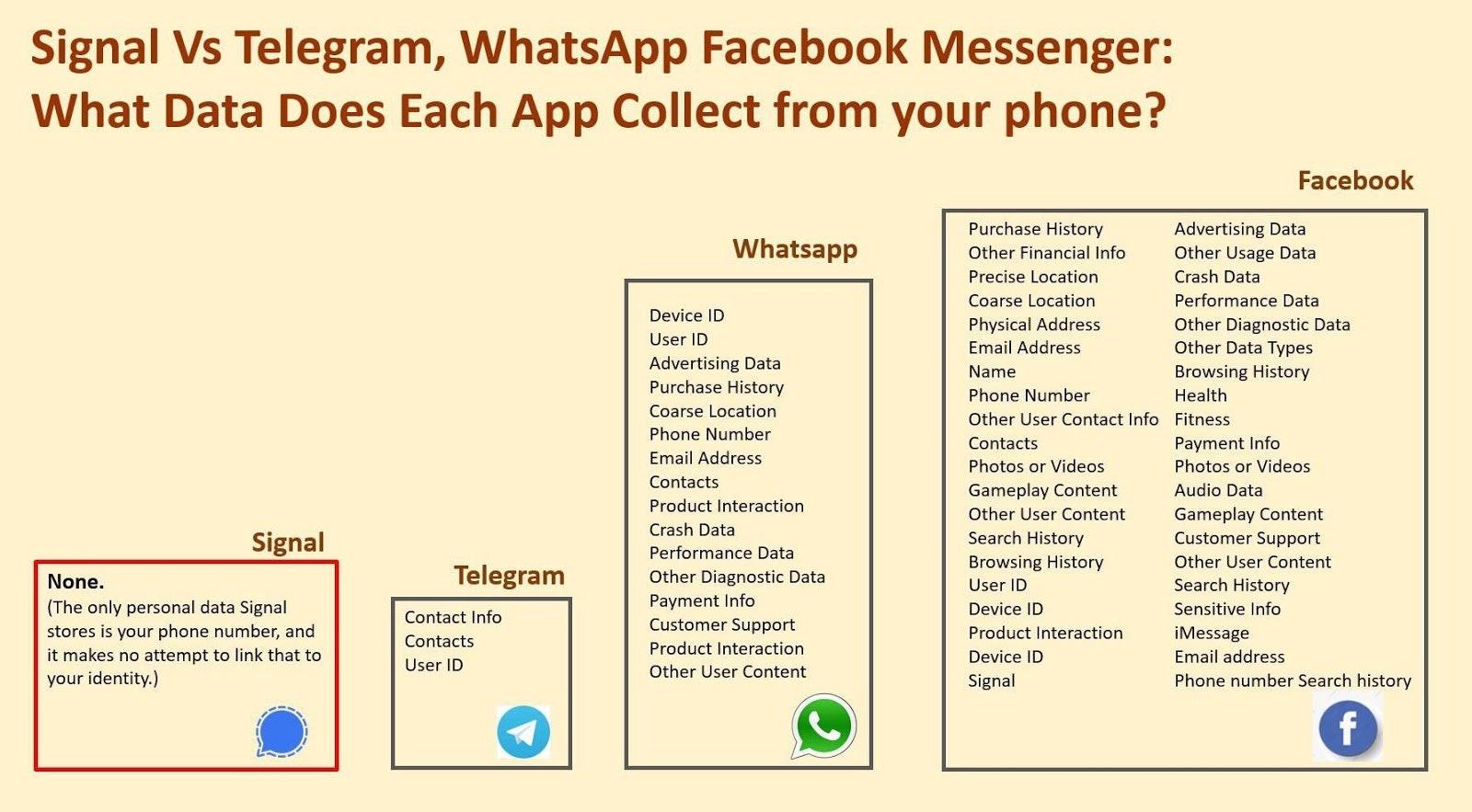 Signal vs Telegram vs WhatsApp