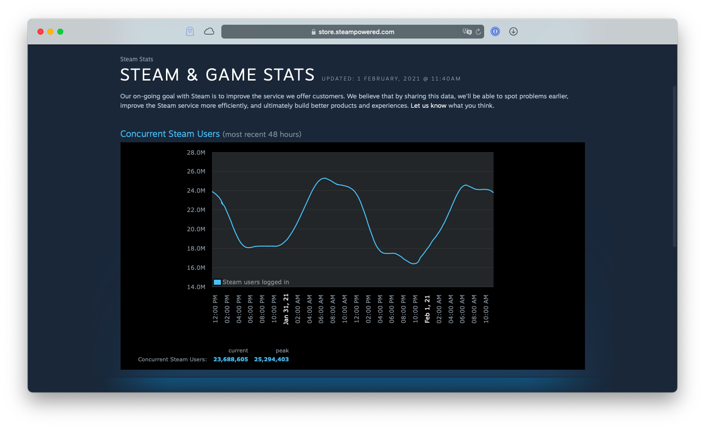 Steam & Game Stats